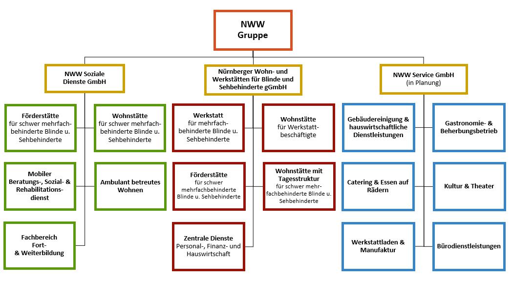 Organigramm der NWW mit der Muttergesellschaft NWW  Nürnberger Wohn- und Werkstätten gGmbH und den beiden Tochtergesllschaften : NWW Soziale Dienste GmbH Nürnberg sowie die NWW Service GmbH Nürnberg, die sich in Planung befindet. Weiter sind  die jeweiligen Abteilungen, die den drei  Gesellschaften zugeordnet sind, aufgelistet.